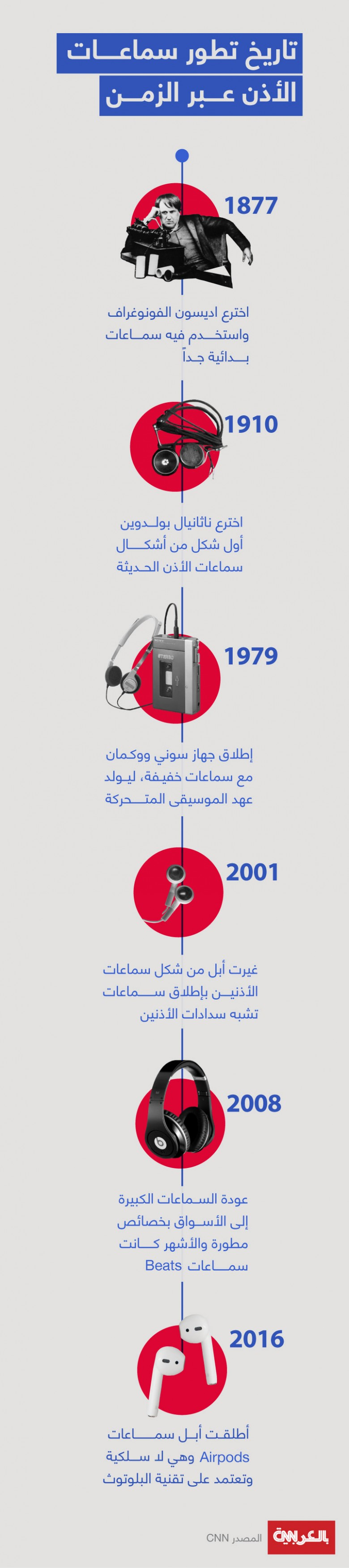 headphones-evolution